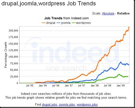 job trend search