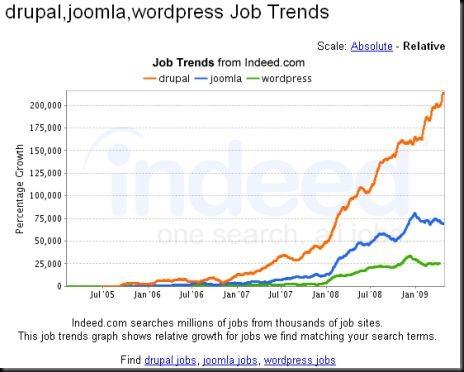 job trend search