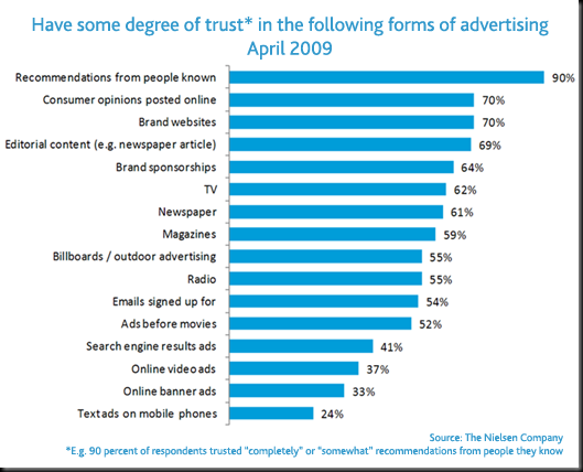 trust_in_advertising