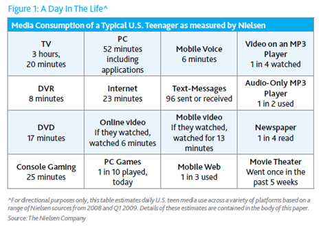 how teen use media resume - Nielsen