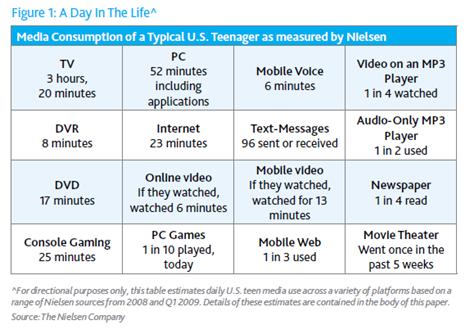 how teen use media resume - Nielsen