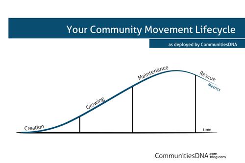 CDNA comm lifecycle