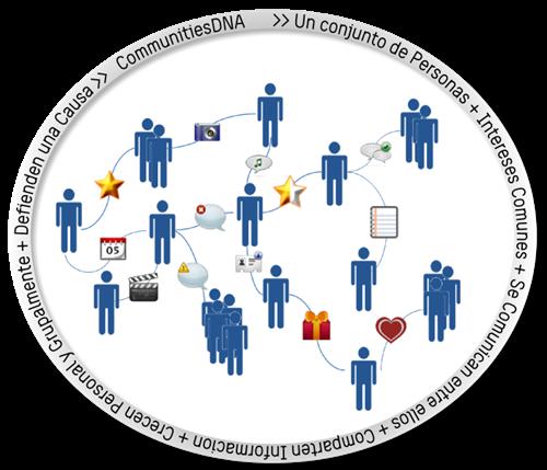 Community Graph CommunitiesDNA