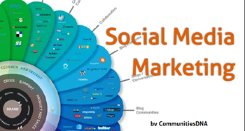 Social Media Marketing by CommunitiesDNA